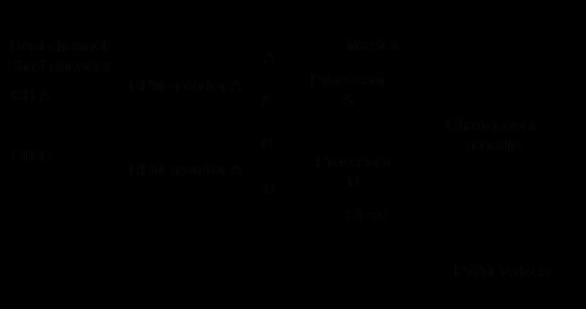 Intelligent braking systems for public service escalators figure 5 block diagram of the system ccuart Choice Image