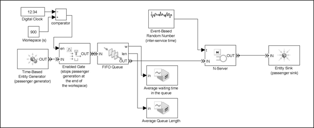 Modelling of Elevator Traffic Systems Using Queuing Theory