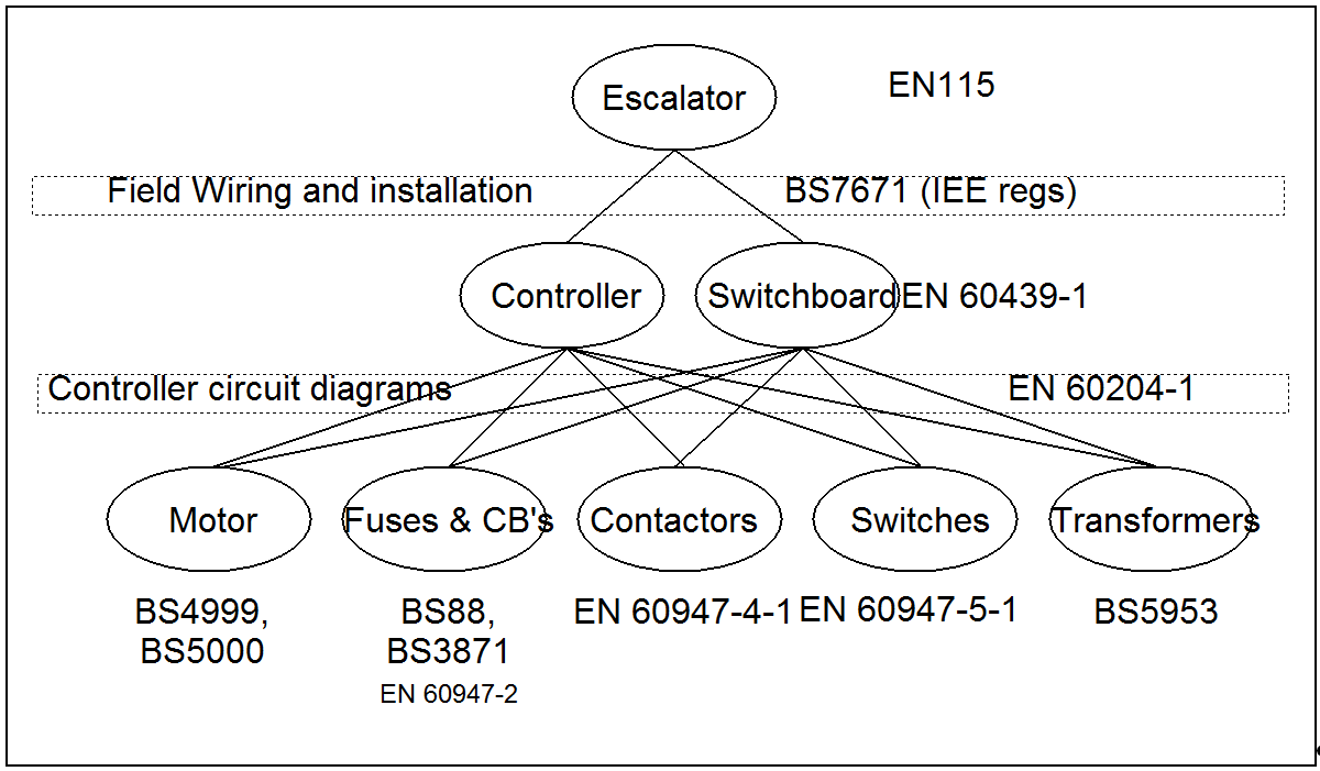 Topics In Escalator Electrical Design Switch Is An Component That Can Break Circuit Although They Are Listed From A British And European Perspective Similar List Could Be Compiled For Any Other Country Figure 2 The